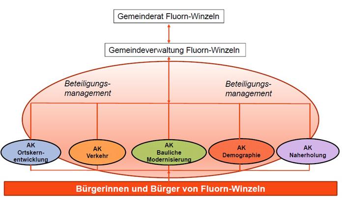 Beteiligungsmanagement Fluorn-Winzeln